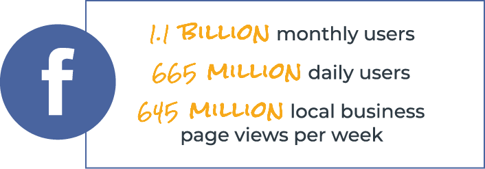 1.1 billion monthly users, 665 million daily users, 645 million local business page views per week on Facebook