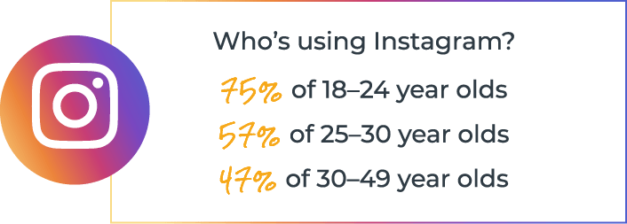 Who's using Instagram? 75% of 18-24-year-olds, 57% of 25-30-year-olds, 47% of 30-49-year-olds