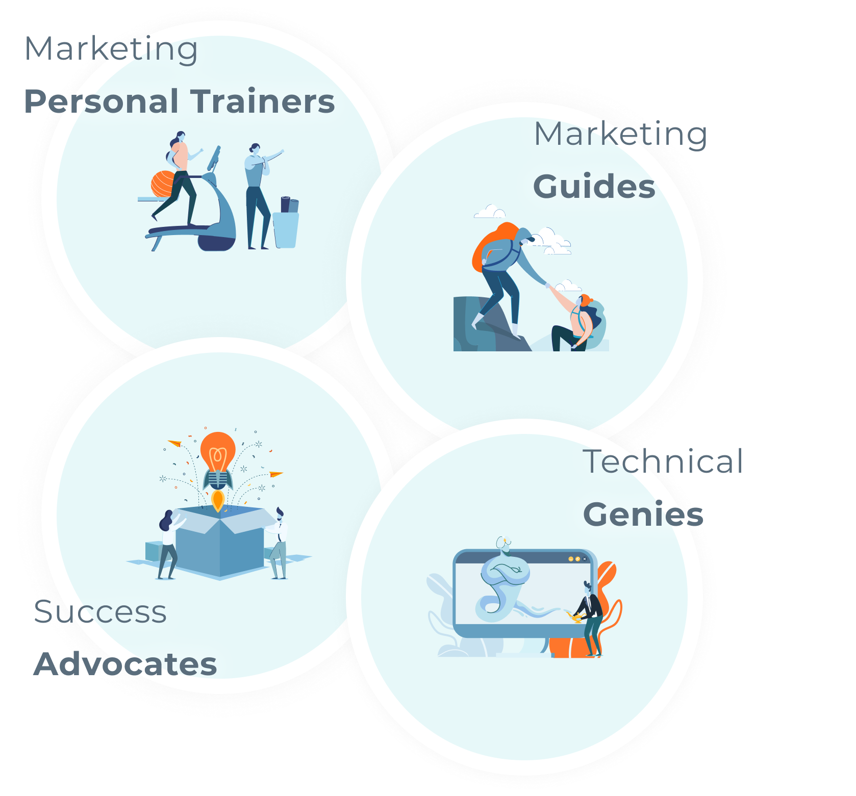 Graphics of marketing personal trainers, marketing guides, technical genies, and success advocates