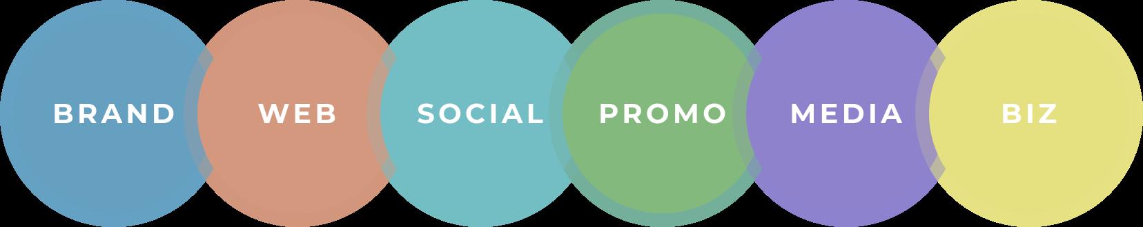 6 pillars of marketing: brand, web, social, promo, media, and biz