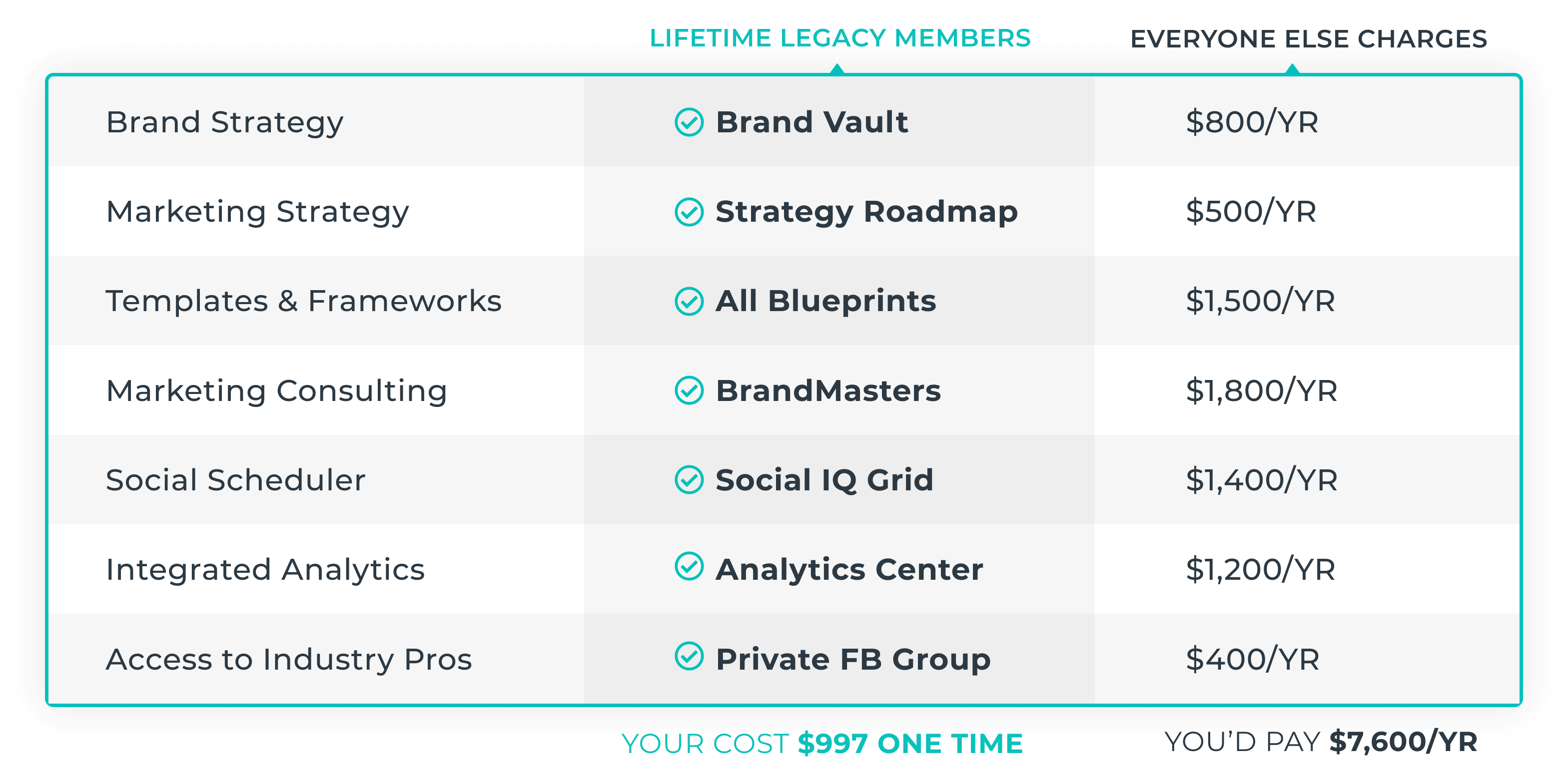 Chart showing the difference between the marketing app's cost versus other agency costs.