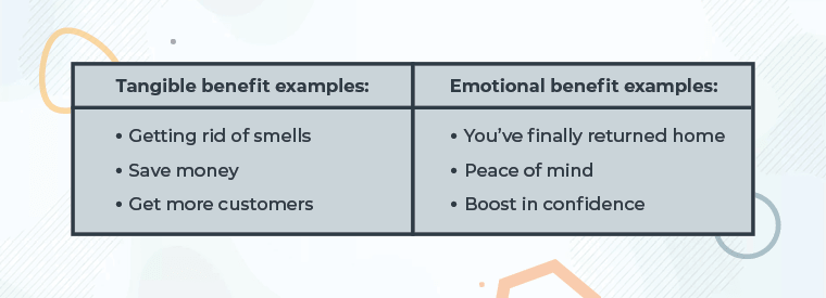 """Text, """" Tangible benefits example: getting rid of smells, save money, get more customers. Emotional benefits example: you've finally returned home, peace of mind, boost confidence"""""""